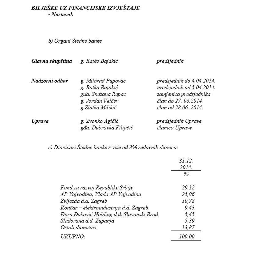 TESLA BANKA - MILORAD PUPOVAC - NADZORNI ODBOR I DIONIČARI