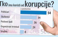 Korupcija - tko ima koristi od korupcije